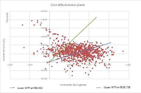 A Cost effectiveness plane showing incremental QALYs gained plotted against incremental costs