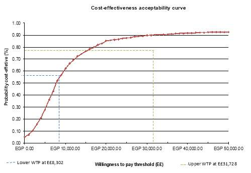 Cost Effectiveness Acceptability Curve showing Willingness to Pay Thresholds in Egypt