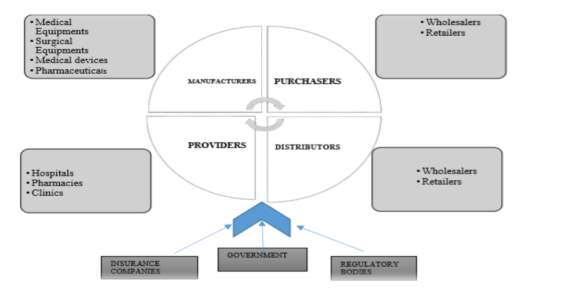 Healthcare Shareholders