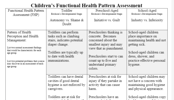 NRS 434V Week 2 Assignment 1 Assessment of the Child: Functional Health Pattern Analysis Worksheet
