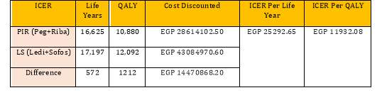 Summary of results of outcomes and costs for PIR and LS